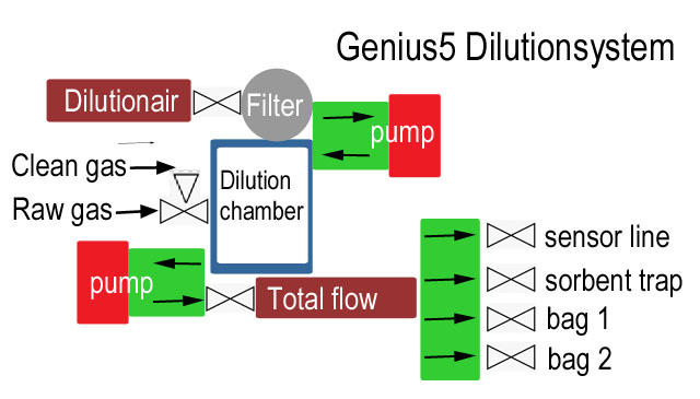 The Dilutionsystem of the Odor diluter at a glance